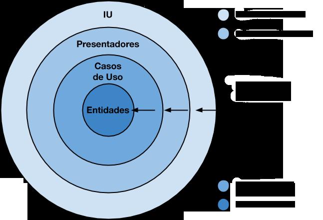 Diagrama de arquitectura limpia