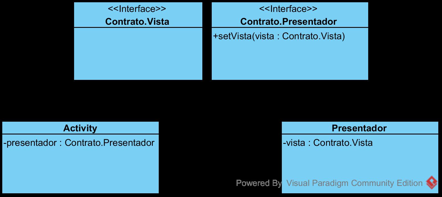 Diagrama de clases MVP