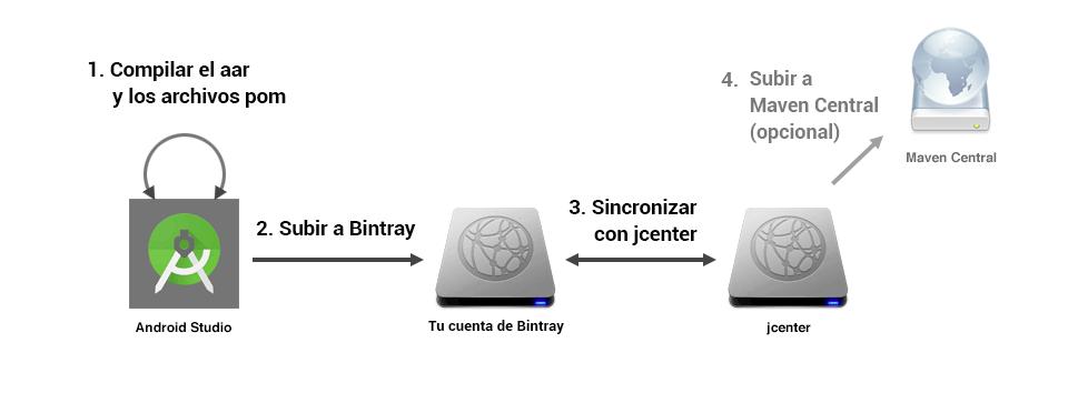 Imagen que muestra cómo primero se sube la librería a Bintray, luego a jCenter y po último va a Maven Central